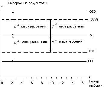 Схема двусторонней контрольной карты для управления по уровню настройки